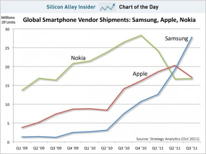 http://whatsoever.hk/photos/Global.Smartphone.Shipments.Q3.2011.jpg